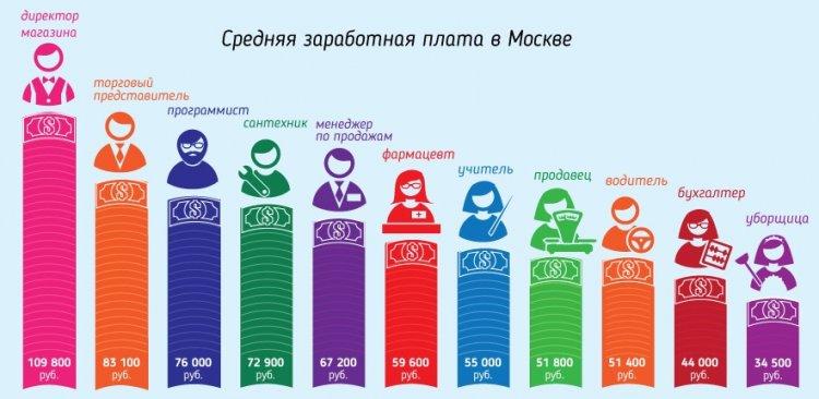 Заработная плата в Москве