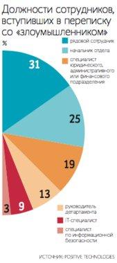 Кибератаки - интернет безопасность